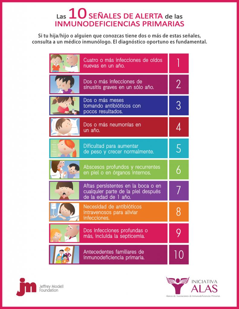 Las 10 señales de alerta